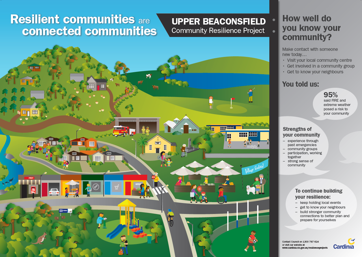 Design of the promotional poster for the Uppper Beaconsfield Community Resilience Project