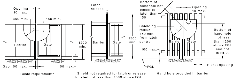Diagram about pool or spa gates and latches. Gates must swing away from the pool and be self-closing and self-latching. The latch must not be able to reopen unless someone does this manually. The latch needs to be at least 1.5 metres from the ground or su