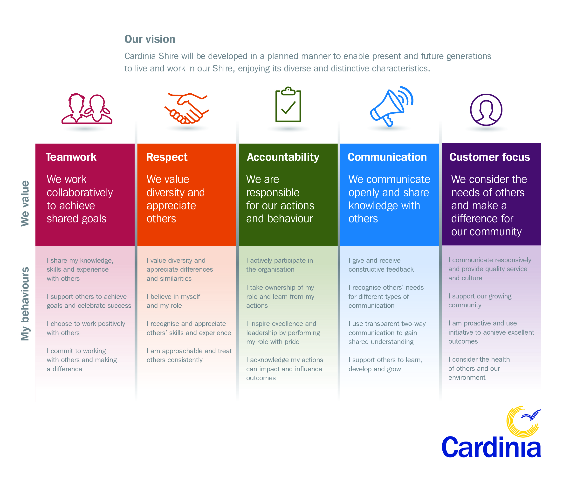 A graphic outlining Cardinia Shire Council's values: Teamwork, Respect, Accountability, Communication, Customer Focus